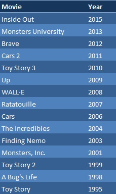 Chronological list of the Pixar films released over the past 20 years